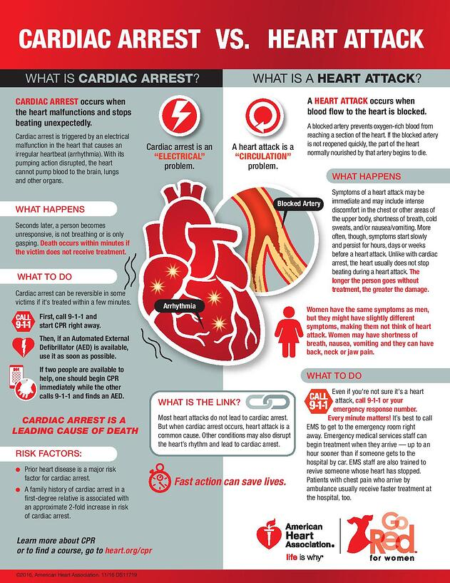 cardiac arrest vs heart attack infographic-page-001.jpg